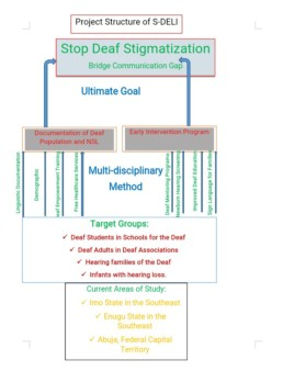 SDELI Organisational Structure
